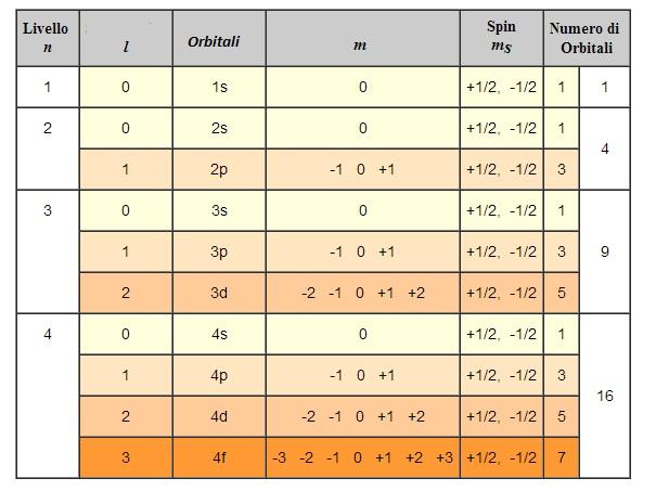 tabella orbitali 1
