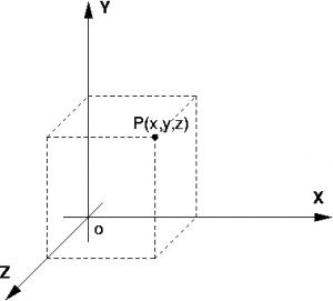 assi cartesiani proiezione di un punto